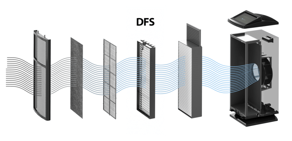 DFS Technology Diagram