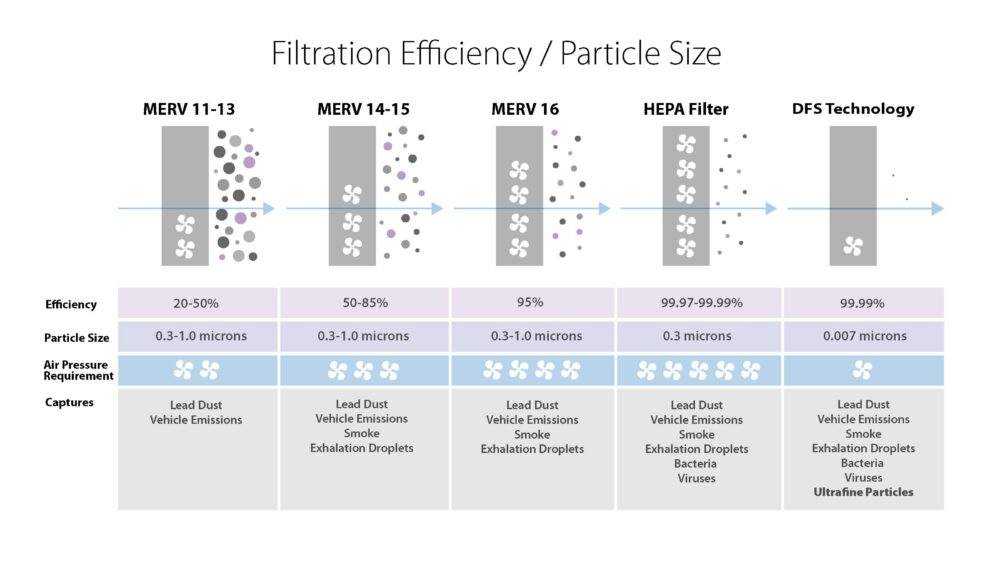 Particle Efficiecny MERV Rating and DFS Technology